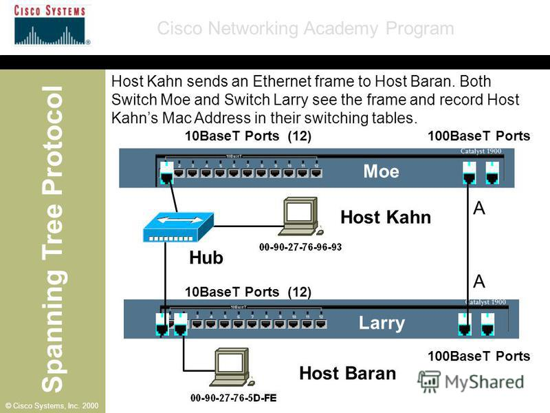 Spanning Tree Protocol Cisco Networking Academy Program © Cisco Systems, Inc. 2000 10BaseT Ports (12) A Moe Larry Host Kahn Host Baran A Hub 100BaseT Ports Host Kahn sends an Ethernet frame to Host Baran. Both Switch Moe and Switch Larry see the fram