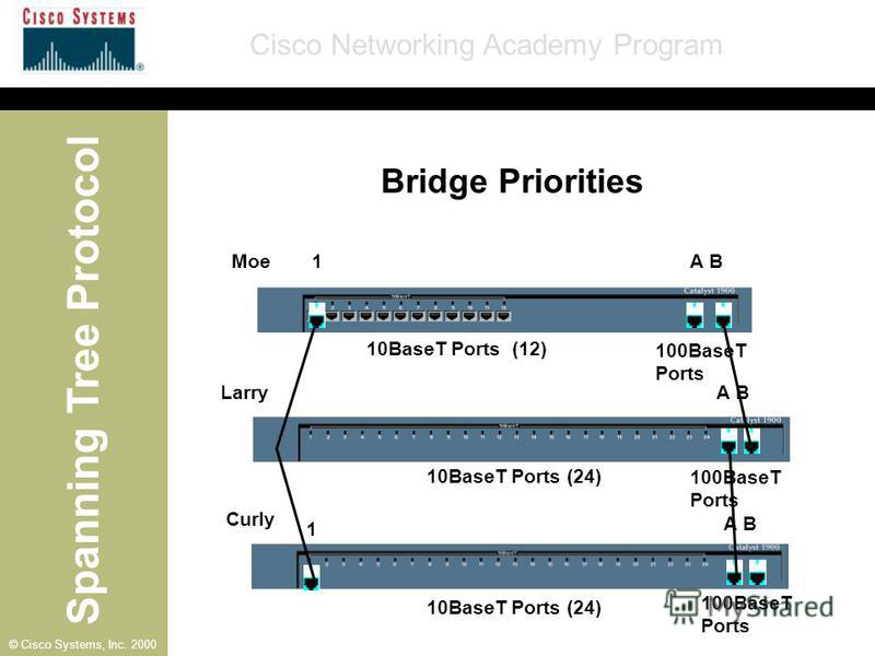 Spanning Tree Protocol Cisco Networking Academy Program © Cisco Systems, Inc. 2000 A B 1 1 Moe Larry Curly 10BaseT Ports (12) 10BaseT Ports (24) 100BaseT Ports Bridge Priorities