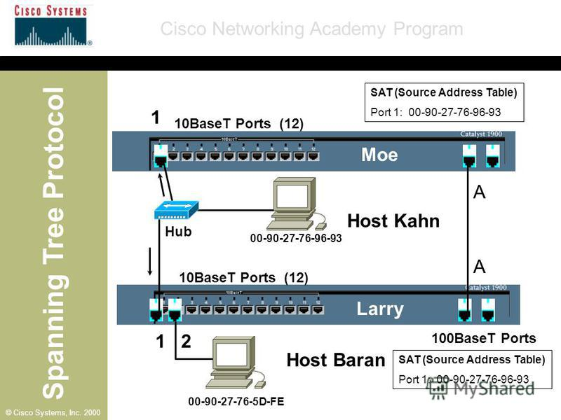 Spanning Tree Protocol Cisco Networking Academy Program © Cisco Systems, Inc. 2000 10BaseT Ports (12) 100BaseT Ports A Moe Larry Host Baran A SAT (Source Address Table) Port 1: 00-90-27-76-96-93 SAT (Source Address Table) Port 1: 00-90-27-76-96-93 1