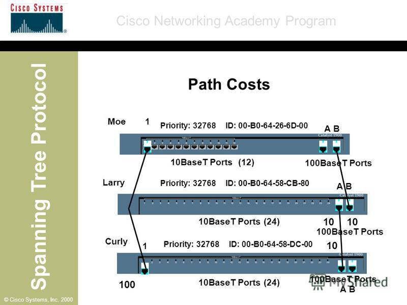 Spanning Tree Protocol Cisco Networking Academy Program © Cisco Systems, Inc. 2000 A B 1 1 Moe Larry Curly 10BaseT Ports (12) 10BaseT Ports (24) 100BaseT Ports Priority: 32768 ID: 00-B0-64-26-6D-00 Priority: 32768 ID: 00-B0-64-58-CB-80 Priority: 3276
