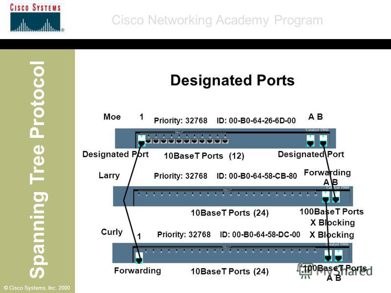 Spanning Tree Protocol Cisco Networking Academy Program © Cisco Systems, Inc. 2000 A B 1 1 Moe Larry Curly 10BaseT Ports (12) 10BaseT Ports (24) Priority: 32768 ID: 00-B0-64-26-6D-00 Priority: 32768 ID: 00-B0-64-58-CB-80 Priority: 32768 ID: 00-B0-64-