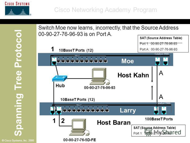 Spanning Tree Protocol Cisco Networking Academy Program © Cisco Systems, Inc. 2000 SAT (Source Address Table) Port 1: 00-90-27-76-96-93 10BaseT Ports (12) 100BaseT Ports A Moe Larry A 1 1 2 00-90-27-76-96-93 00-90-27-76-5D-FE Hub SAT (Source Address
