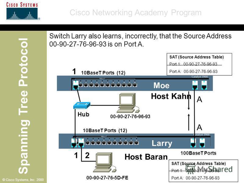 Spanning Tree Protocol Cisco Networking Academy Program © Cisco Systems, Inc. 2000 SAT (Source Address Table) Port 1: 00-90-27-76-96-93 Port A: 00-90-27-76-96-93 SAT (Source Address Table) Port 1: 00-90-27-76-96-93 Port A: 00-90-27-76-96-93 10BaseT P