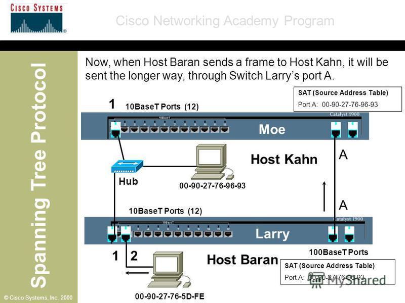 Spanning Tree Protocol Cisco Networking Academy Program © Cisco Systems, Inc. 2000 SAT (Source Address Table) Port A: 00-90-27-76-96-93 10BaseT Ports (12) 100BaseT Ports A Moe Larry A 1 1 2 00-90-27-76-96-93 00-90-27-76-5D-FE Hub SAT (Source Address