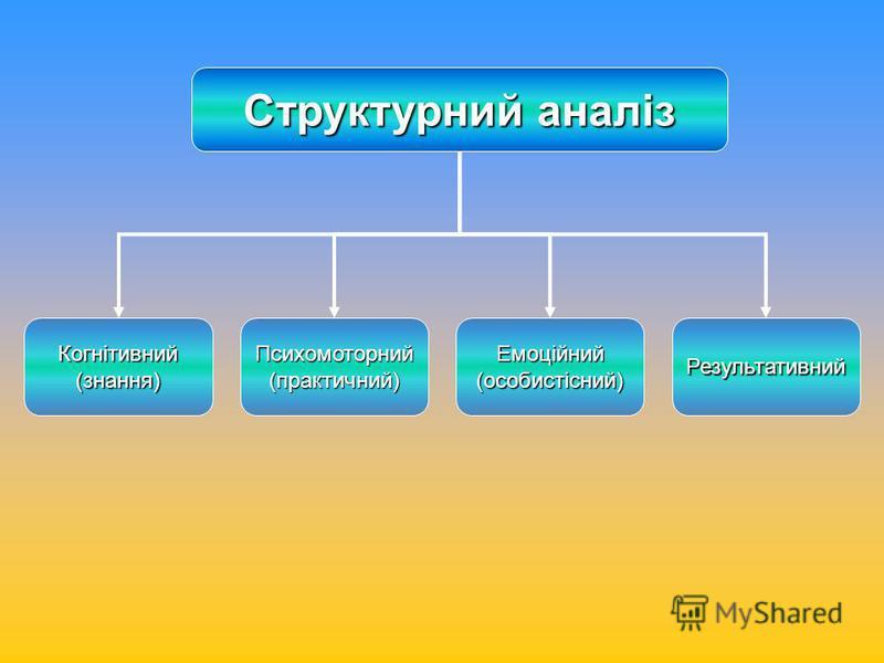 Структурний аналіз Когнітивний(знання)Психомоторний(практичний)Емоційний(особистісний)Результативний
