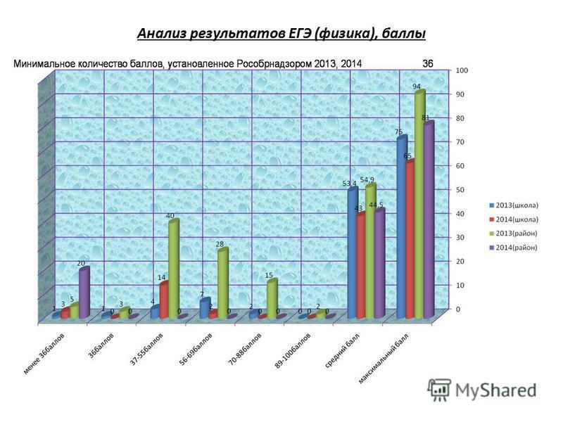 Анализ результатов ЕГЭ (физика), баллы