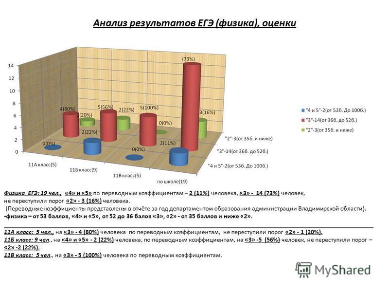 Анализ результатов ЕГЭ (физика), оценки Физика ЕГЭ: 19 чел., «4» и «5» по переводным коэффициентам – 2 (11%) человека, «3» - 14 (73%) человек, не переступили порог «2» - 3 (16%) человека. (Переводные коэффициенты представлены в отчёте за год департам