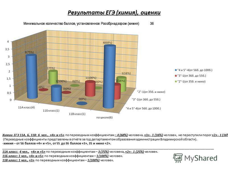 Результаты ЕГЭ (химия), оценки Химии ЕГЭ 11А, Б, 11В: 6 чел., «4» и «5» по переводным коэффициентам – 4 (68%) человека, «3» - 1 (16%) человек, не переступили порог «2» - 1 (16%) человек. (Переводные коэффициенты представлены в отчёте за год департаме
