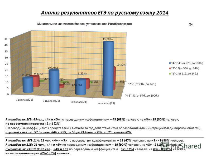 Анализ результатов ЕГЭ по русскому языку 2014 Русский язык ЕГЭ: 63 чел., «4» и «5» по переводным коэффициентам – 43 (68%) человек, на «3» - 19 (30%) человек, не переступили порог на «2»-1 (2%). (Переводные коэффициенты представлены в отчёте за год де