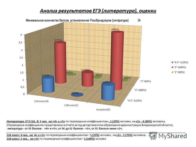 Анализ результатов ЕГЭ (литература), оценки Литература ЕГЭ 11А, В: 5 чел. на «4» и «5» по переводным коэффициентам – 1 (20%) человек, на «3» - 4 (80%) человека. (Переводные коэффициенты представлены в отчёте за год департаментом образования администр