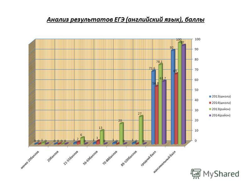 Анализ результатов ЕГЭ (английский язык), баллы
