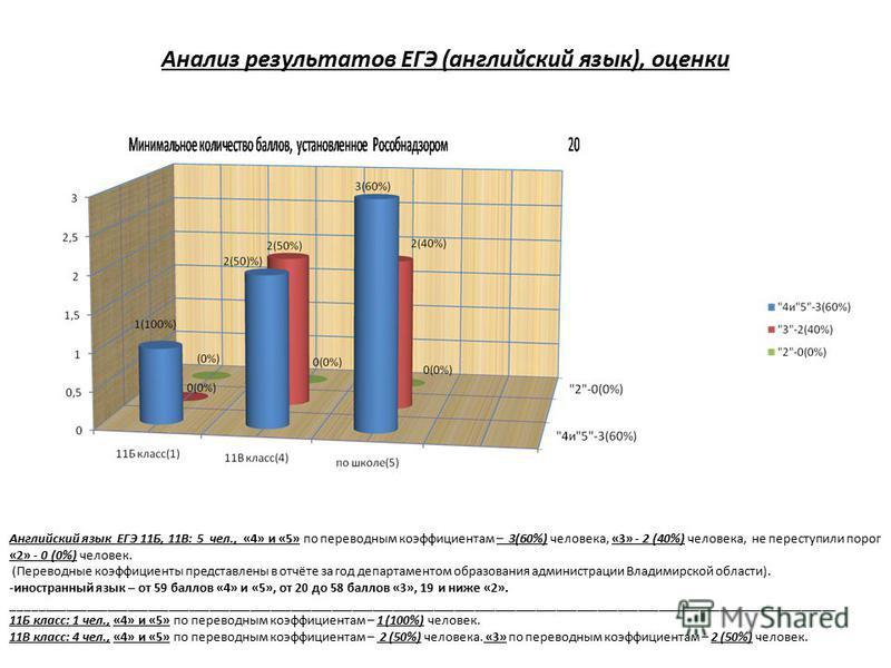 Анализ результатов ЕГЭ (английский язык), оценки Английский язык ЕГЭ 11Б, 11В: 5 чел., «4» и «5» по переводным коэффициентам – 3(60%) человека, «3» - 2 (40%) человека, не переступили порог «2» - 0 (0%) человек. (Переводные коэффициенты представлены в
