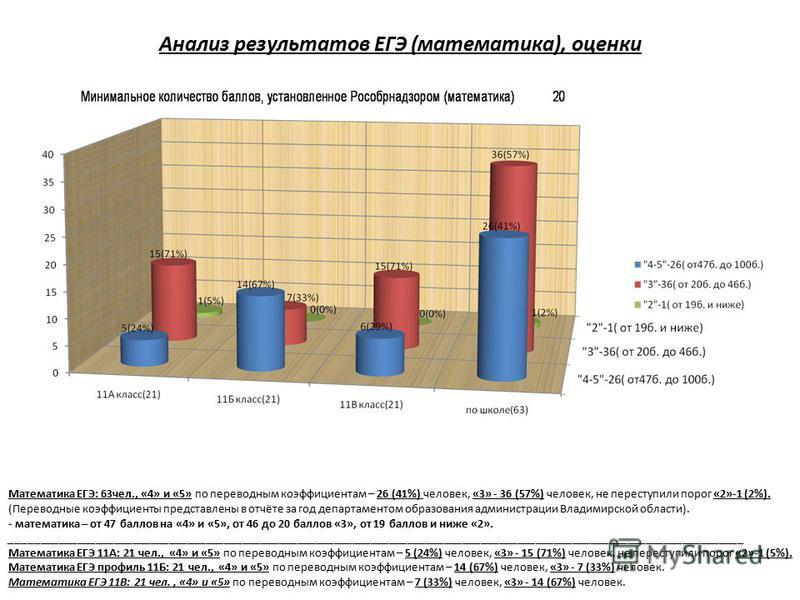 Анализ результатов ЕГЭ (математика), оценки Математика ЕГЭ: 63 чел., «4» и «5» по переводным коэффициентам – 26 (41%) человек, «3» - 36 (57%) человек, не переступили порог «2»-1 (2%). (Переводные коэффициенты представлены в отчёте за год департаменто