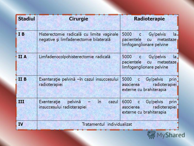 StadiulCirurgieRadioterapie I BHisterectomie radicală cu limite vaginale negative şi limfadenectomie bilaterală 5000 c Gy/pelvis la pacientele cu metastaze limfoganglionare pelvine II ALimfadenocolpohisterectomie radicală5000 c Gy/pelvis la pacientel