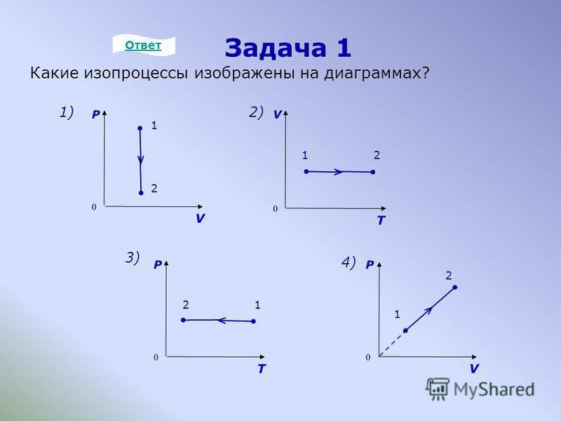Задача 1 Какие изопроцессы изображены на диаграммах? P 0 V 1 2 4)4) V 0 T 12 2) P 0 T 12 3) P 0 V 1 2 1)1) Ответ