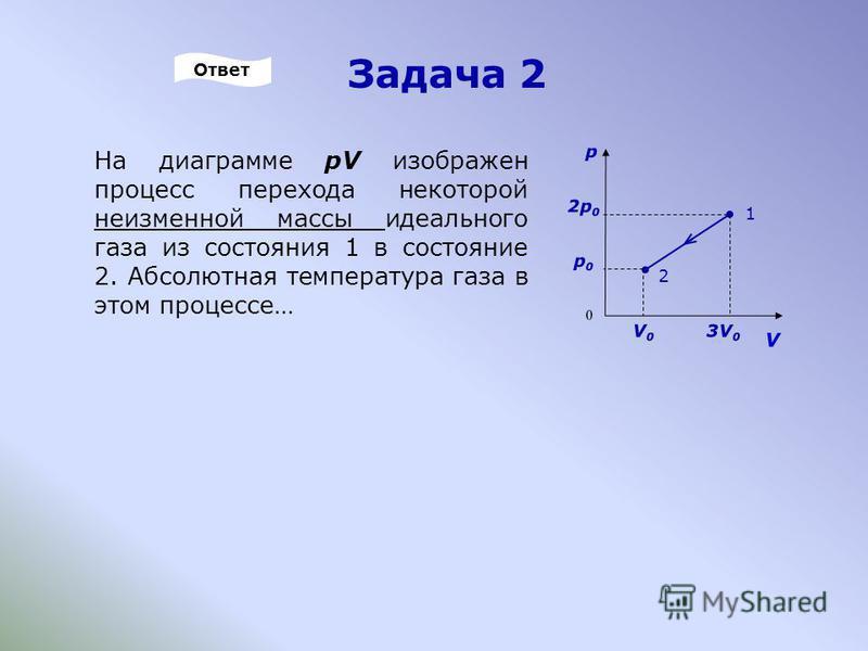 Задача 2 На диаграмме pV изображен процесс перехода некоторой неизменной массы идеального газа из состояния 1 в состояние 2. Абсолютная температура газа в этом процессе… V p 0 2 1 2p02p0 p0p0 V0V0 3V 0 Ответ