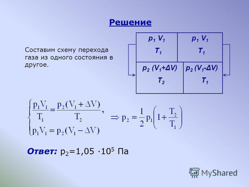 Решение Ответ: p 2 =1,05 ·10 5 Па Составим схему перехода газа из одного состояния в другое. p 1 V 1 T 1 p 1 V 1 T 1 p 2 (V 1 +ΔV) T 2 p 2 (V 1 -ΔV) T 1