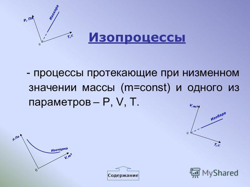 Изопроцессы - процессы протекающие при низменном значении массы (m=const) и одного из параметров – P, V, T. p,Па 0 Изотерма V,м 3V,м 3 V,м 3V,м 3 0 T,K Изобара P, Па 0 T,K Изохора Содержание