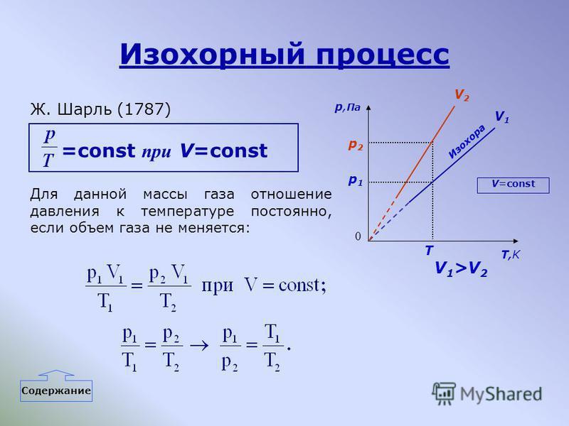 Изохорный процесс Ж. Шарль (1787) =const при V=const Для данной массы газа отношение давления к температуре постоянно, если объем газа не меняется: p, Па 0 p2p2 p1p1 T T,KT,K Изохора V=const V2V2 V1V1 V 1 >V 2 Содержание