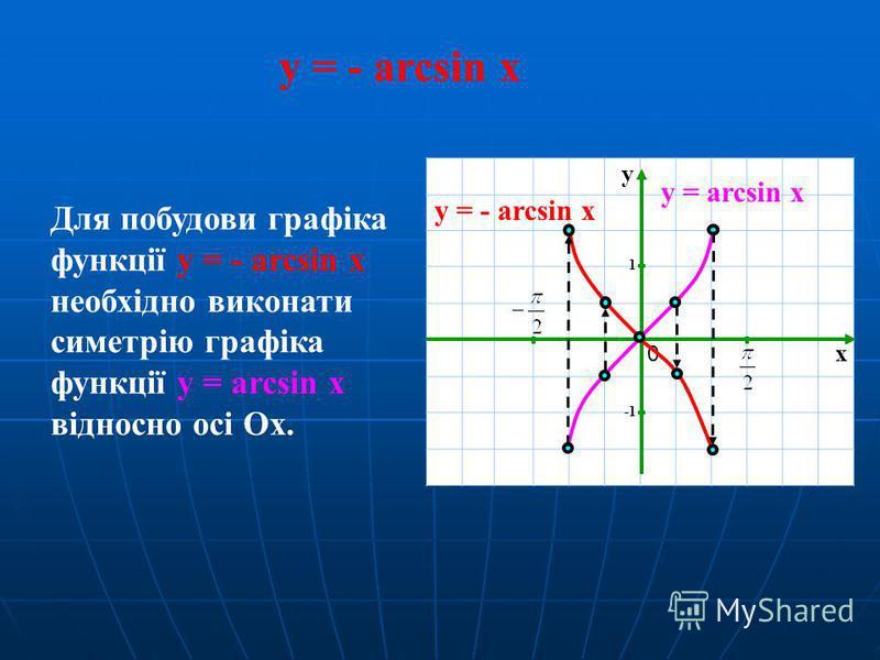 y = - arcsin x Для побудови графіка функції y = - arcsin x необхідно виконати симетрію графіка функції y = arcsin x відносно осі Ox. x y 1 0 y = arcsin x y = - arcsin x