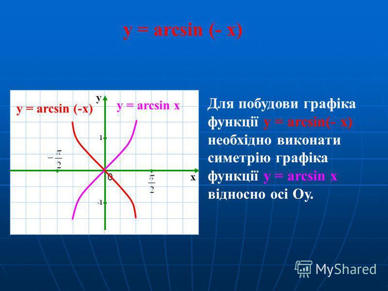 y = arcsin (- x) x y 1 0 y = arcsin x Для побудови графіка функції y = arcsin(- x) необхідно виконати симетрію графіка функції y = arcsin x відносно осі Oу. y = arcsin (-x)