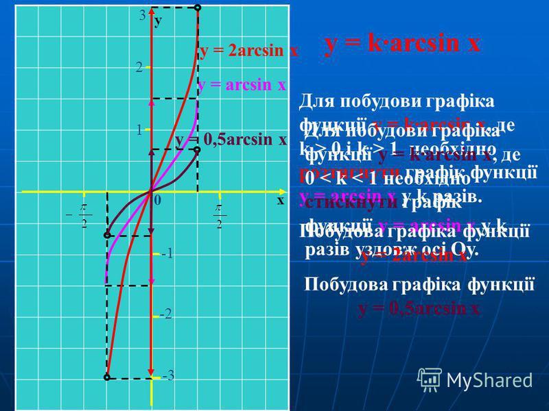 y = k·arcsin x Для побудови графіка функції y = k·arcsin x, де k > 0 і k > 1 необхідно розтягнути графік функції y = arcsin x у k разів. Для побудови графіка функції y = k·arcsin x, де 0 < k < 1 необхідно стискнути графік функції y = arcsin x у k раз