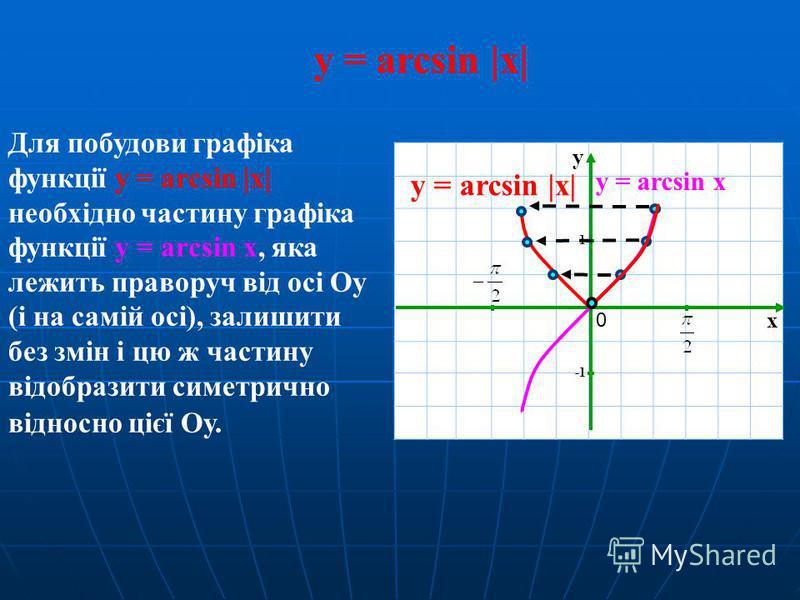 y = arcsin |x| x y 1 0 Для побудови графіка функції y = arcsin |x| необхідно частину графіка функції y = arcsin x, яка лежить праворуч від осі Оу (і на самій осі), залишити без змін і цю ж частину відобразити симетрично відносно цієї Оу. y = arcsin x