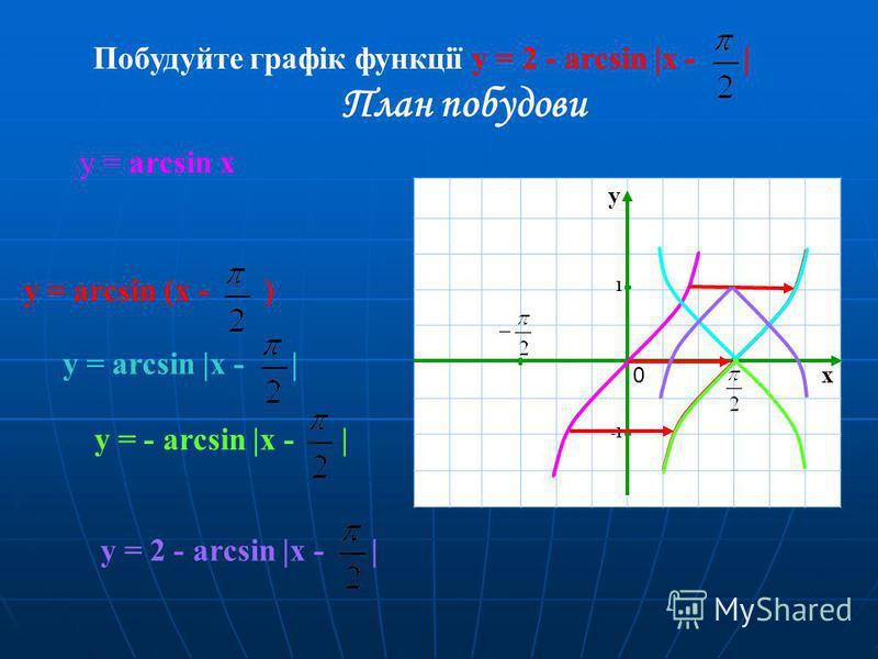 Побудуйте графік функції y = 2 - arcsin |x - | План побудови y = arcsin (x - ) y = arcsin |x - | y = - arcsin |x - | y = 2 - arcsin |x - | x y 1 0 у = arcsin x