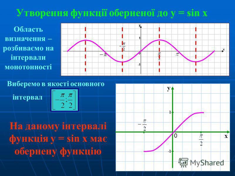 Утворення функції оберненої до у = sin x Виберемо в якості основного інтервал Область визначення – розбиваємо на інтервали монотонності x y 1 0 На даному інтервалі функція у = sin x має обернену функцію