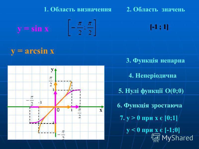 x y 1 0 1. Область визначення у = sin x у = arcsin x [-1 ; 1] 2. Область значень x y 1 0 1 [-1 ; 1] 3. Функція непарна 4. Неперіодична 5. Нулі функції O(0;0) 6. Функція зростаюча 7. y > 0 при х є [0;1] y < 0 при х є [-1;0]