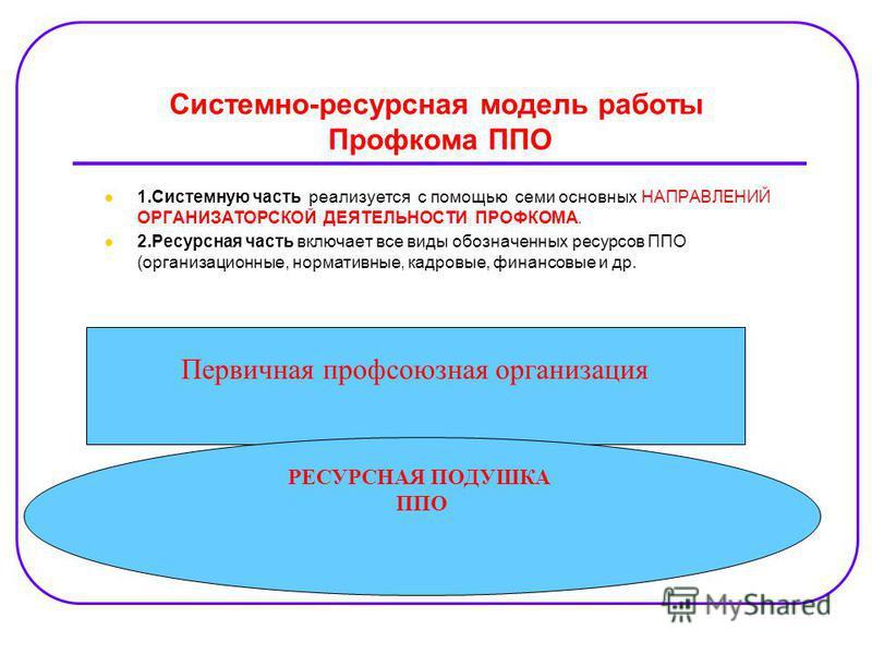 Системно-ресурсная модель работы Профкома ППО 1. Системную часть реализуется с помощью семи основных НАПРАВЛЕНИЙ ОРГАНИЗАТОРСКОЙ ДЕЯТЕЛЬНОСТИ ПРОФКОМА. 2. Ресурсная часть включает все виды обозначенных ресурсов ППО (организационные, нормативные, кадр