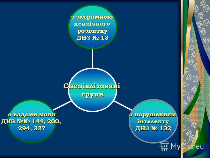 Спеціалізованігрупи з затримкою психічногорозвитку ДНЗ 13 з порушенням інтелекту ДНЗ 132 з вадами мови ДНЗ 144, 200, 294, 327