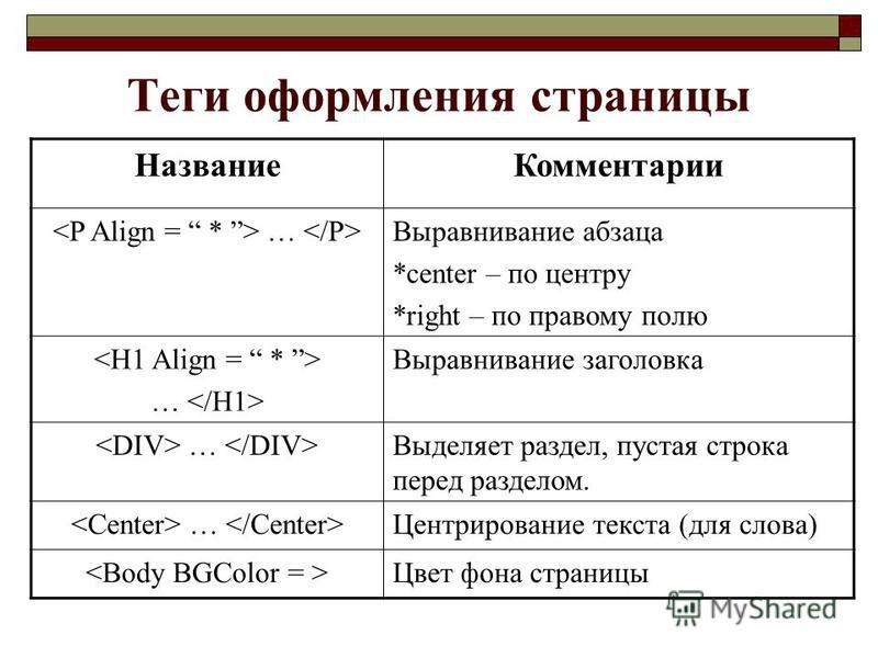 Теги оформления страницы Название Комментарии … Выравнивание абзаца *center – по центру *right – по правому полю … Выравнивание заголовка … Выделяет раздел, пустая строка перед разделом. … Центрирование текста (для слова) Цвет фона страницы