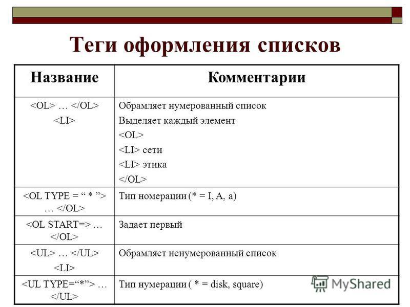 Теги оформления списков Название Комментарии … Обрамляет нумерованный список Выделяет каждый элемент сети этика … Тип номерации (* = I, A, a) … Задает первый … Обрамляет ненумерованный список … Тип нумерации ( * = disk, square)