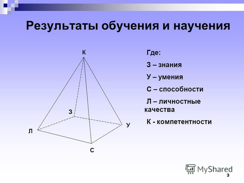 3 Результаты обучения и научения К Где: З – знания У – умения С – способности Л – личностные качества К - компетентности С Л У З