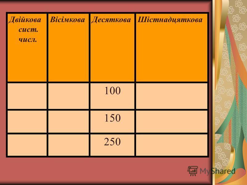Двійкова сист. числ. ВісімковаДесятковаШістнадцяткова 100 150 250