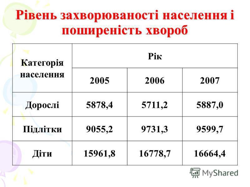 Рівень захворюваності населення і поширеність хвороб Категорія населення Рік 200520062007 Дорослі5878,45711,25887,0 Підлітки9055,29731,39599,7 Діти15961,816778,716664,4