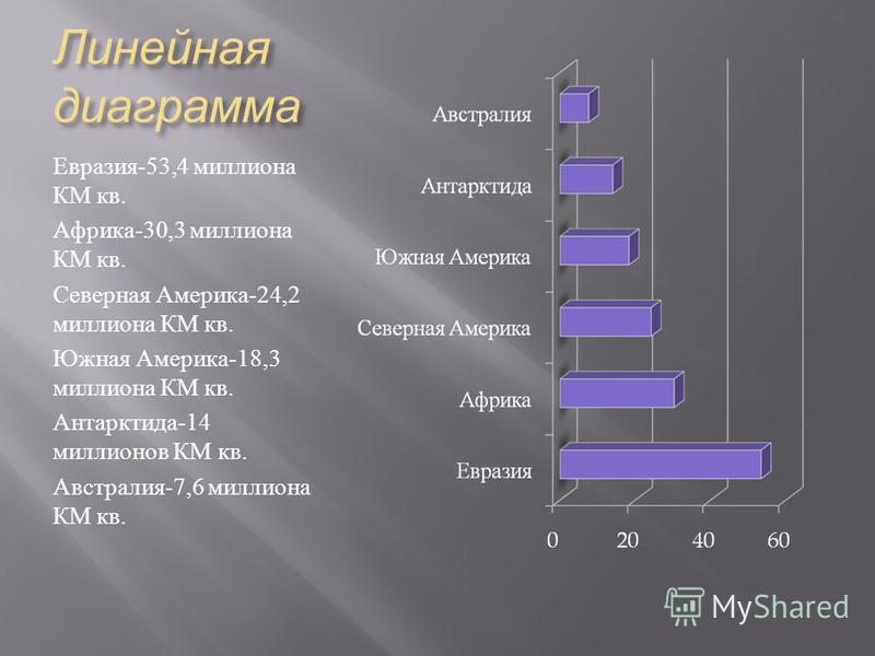 Линейная диаграмма Евразия -53,4 миллиона КМ кв. Африка -30,3 миллиона КМ кв. Северная Америка -24,2 миллиона КМ кв. Южная Америка -18,3 миллиона КМ кв. Антарктида -14 миллионов КМ кв. Австралия -7,6 миллиона КМ кв.