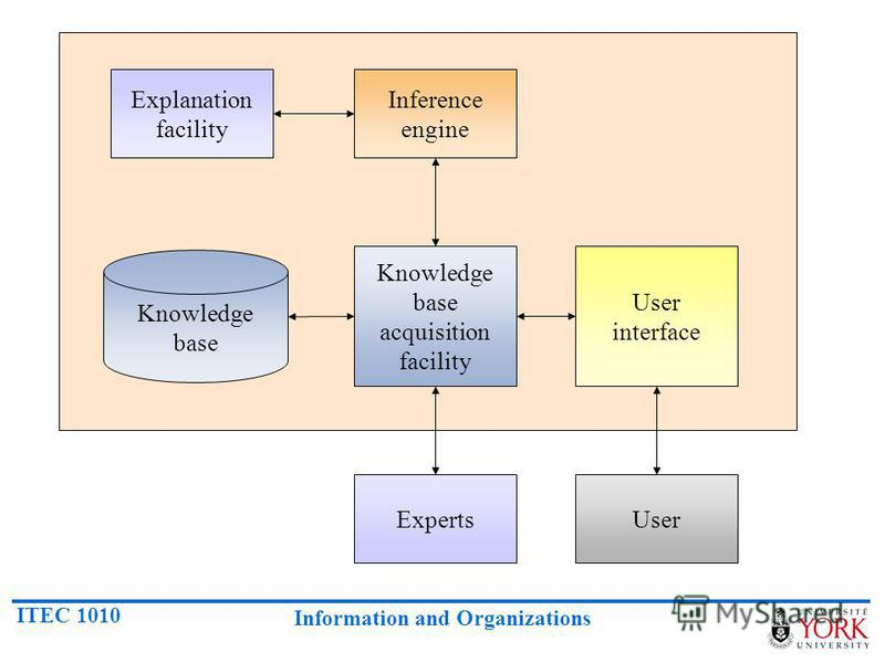 ITEC 1010 Information and Organizations Inference engine Explanation facility Knowledge base acquisition facility User interface Knowledge base ExpertsUser