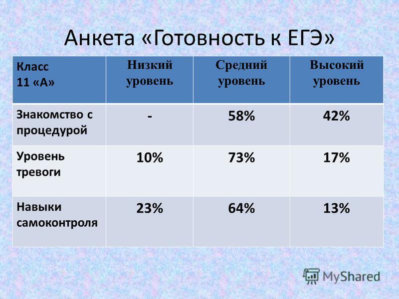 Анкета «Готовность к ЕГЭ» Класс 11 «А» Низкий уровень Средний уровень Высокий уровень Знакомство с процедурой -58%42% Уровень тревоги 10%73%17% Навыки самоконтроля 23%64%13%