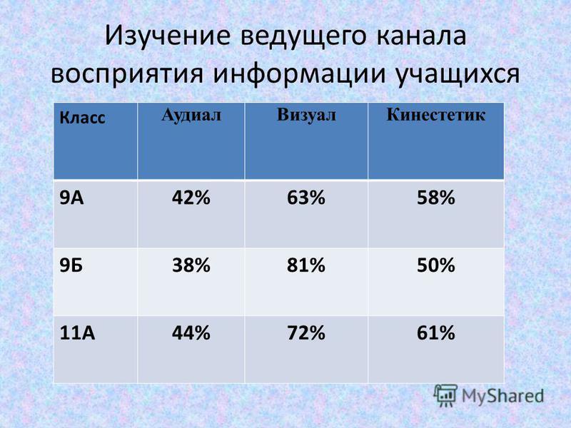 Изучение ведущего канала восприятия информации учащихся Класс Аудиал ВизуалКинестетик 9А42%63%58% 9Б38%81%50% 11А44%72%61%