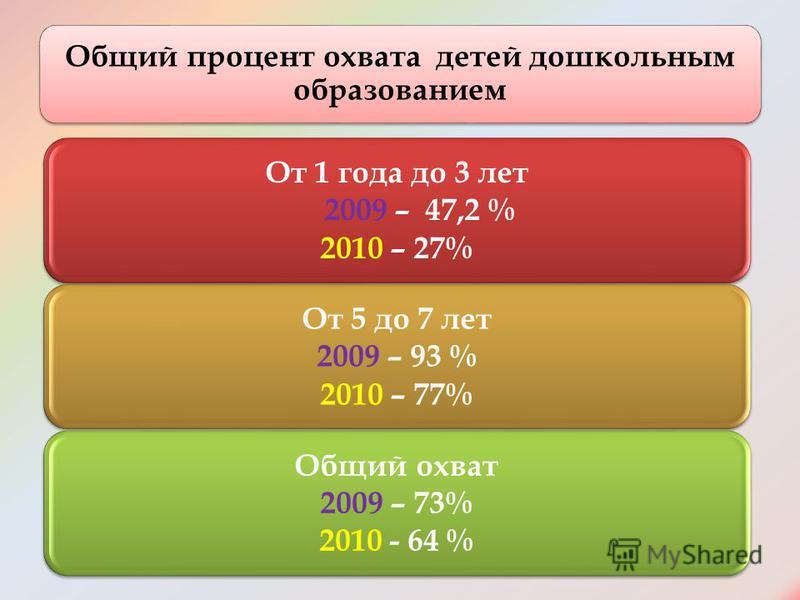Общий процент охвата детей дошкольным образованием От 1 года до 3 лет 2009 – 47,2 % 2010 – 27% От 5 до 7 лет 2009 – 93 % 2010 – 77% Общий охват 2009 – 73% 2010 - 64 %