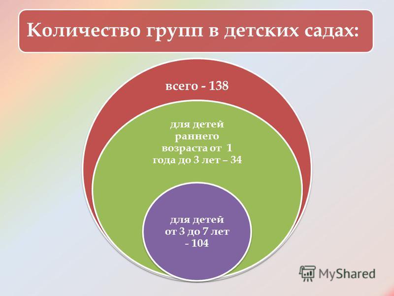 Количество групп в детских садах: всего - 138 для детей раннего возраста от 1 года до 3 лет – 34 для детей от 3 до 7 лет - 104
