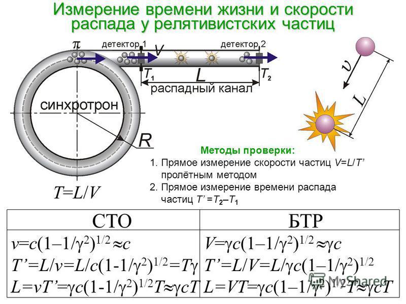 Измерение времени жизни и скорости распада у релятивистских частиц СТОБТР v=с(1–1/ 2 ) 1/2 с Т=L/v=L/c(1-1/ 2 ) 1/2 =Т L=vТ= с(1-1/ 2 ) 1/2 Т ст V= с(1–1/ 2 ) 1/2 с Т=L/V=L/ c(1–1/ 2 ) 1/2 L=VТ= с(1–1/ 2 ) 1/2 T ст T=L/V Методы проверки: 1. Прямое из