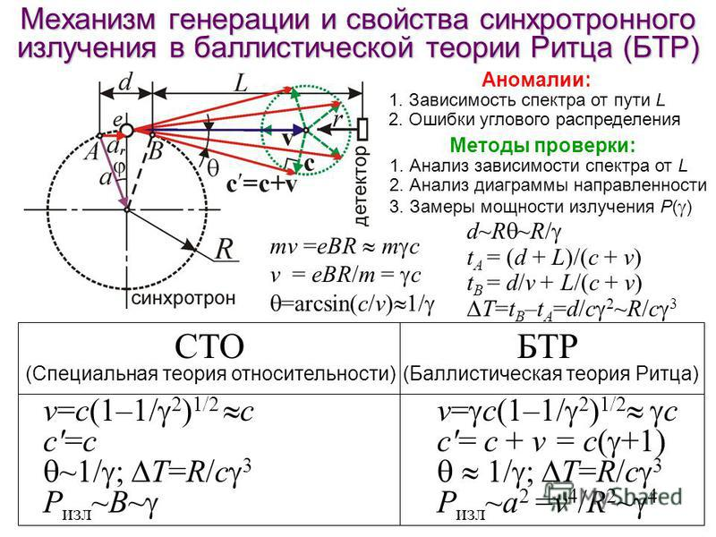 Механизм генерации и свойства синхротронного зилучения в баллистической теории Ритца (БТР) СТО (Специальная теория относительности) v=с(1–1/ 2 ) 1/2 с c'=с ~1/ ; T=R/c 3 P зил ~B~ mv =eBR m c v = eBR/m = c =arcsin(c/v) 1/ d~R ~R/ t A = (d + L)/(c + v
