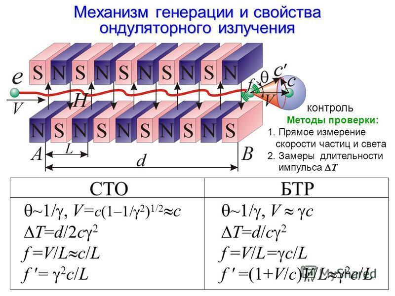Механизм генерации и свойства ондуляторного зилучения СТОБТР ~1/, V= с(1–1/ 2 ) 1/2 с T=d/2c 2 f =V/L c/L f '= 2 c/L ~1/, V с T=d/c 2 f =V/L= c/L f ' =(1+V/c)V/L 2 c/L контроль Методы проверки: 1. Прямое измерение скорости частиц и света 2. Замеры дл