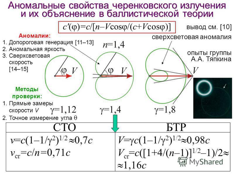 Аномальные свойства черенковского зилучения и их объяснение в баллистической теории c'( )=c/[n–Vcos /(c+Vcos )] СТОБТР v=с(1–1/ 2 ) 1/2 0,7 с v cr =c/n=0,71 с V= с(1–1/ 2 ) 1/2 0,98 с V cr =c([1+4/(n–1)] 1/2 –1)/2 1,16c сверхсветовая аномалия опыты г