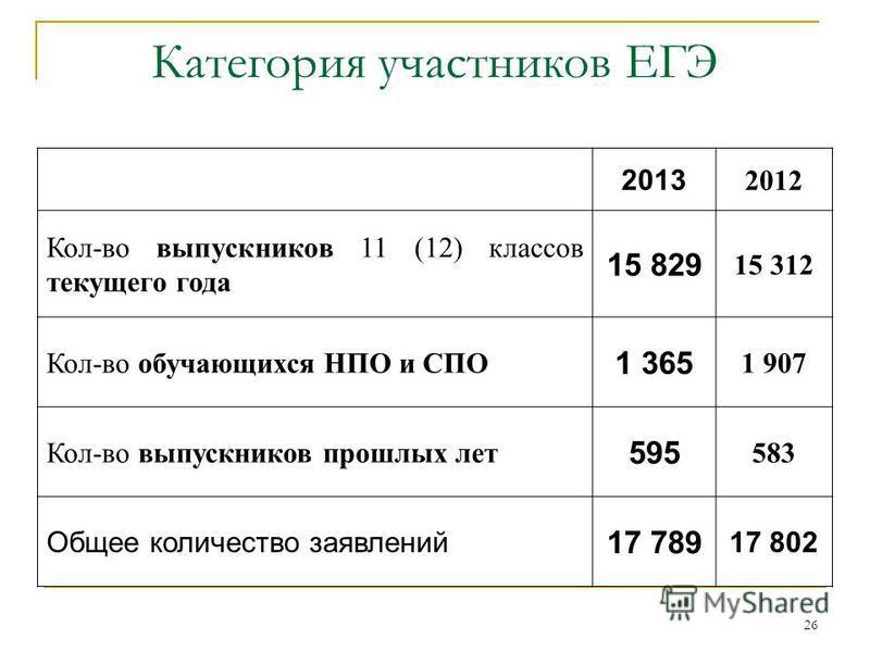 26 Категория участников ЕГЭ 2013 2012 Кол-во выпускников 11 (12) классов текущего года 15 829 15 312 Кол-во обучающихся НПО и СПО 1 365 1 907 Кол-во выпускников прошлых лет 595 583 Общее количество заявлений 17 789 17 802