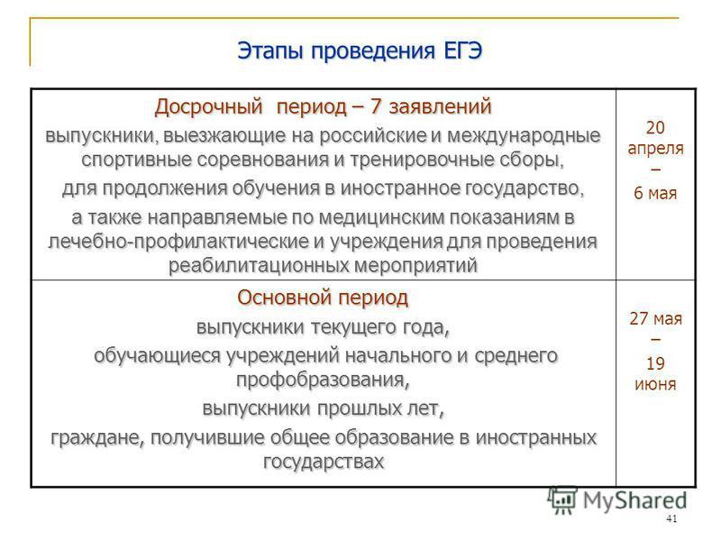 41 Этапы проведения ЕГЭ Досрочный период – 7 заявлений выпускники, выезжающие на российские и международные спортивные соревнования и тренировочные сборы, для продолжения обучения в иностранное государство, а также направляемые по медицинским показан