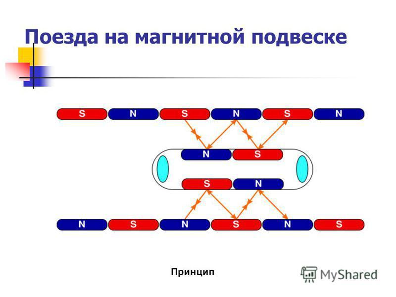 Поезда на магнитной подвеске Принцип